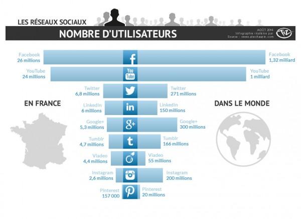 Nombres d'utilisateurs des réseaux sociaux en France et dans le Monde en 2014