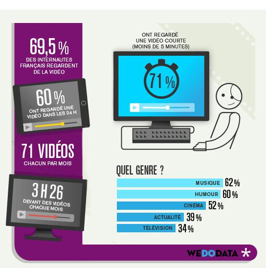 Infographie de presse illustrant les habitudes vidéovores des internautes