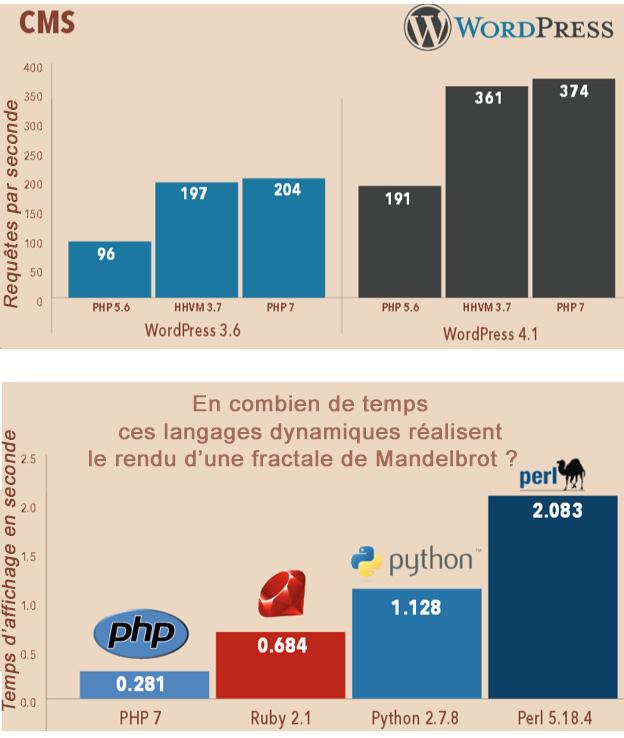 PHP 7 test de vitesse et de requêtes par seconde